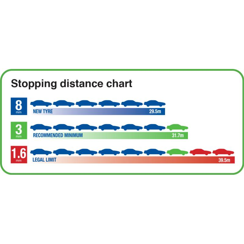 Tyre Tips - Braking Distances